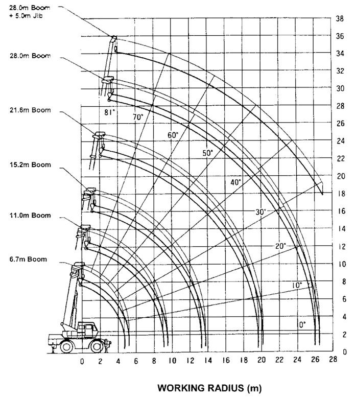 Kato 70t Rough Terrain Crane Load Chart : Kato ton crane load chart