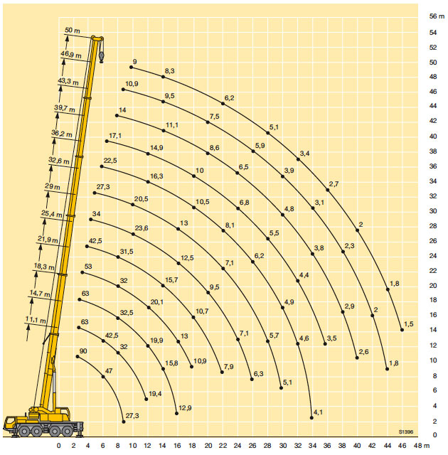 rough terrain crane load charts: Borger cranes